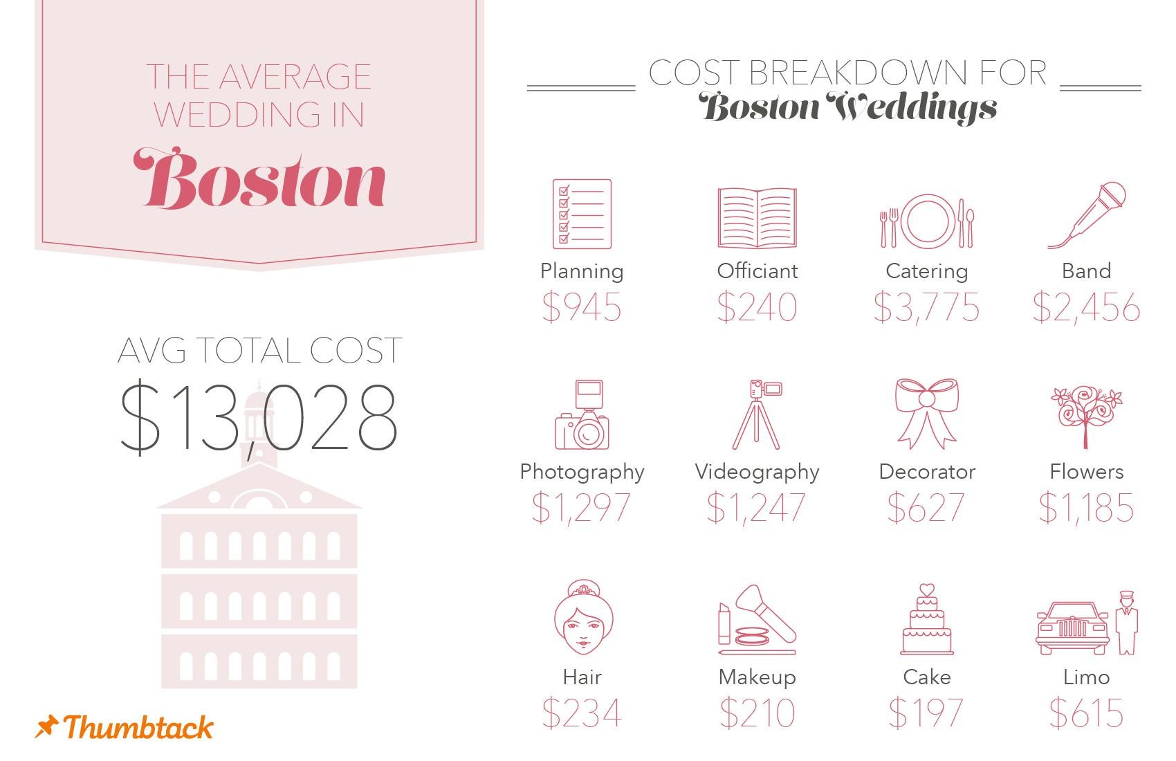 the average cost of a wedding in new york